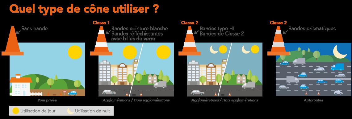 infographie signalisation