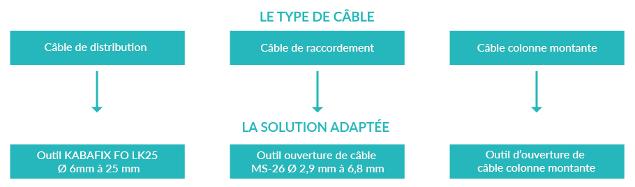 quel type de câble pour quel outil d'ouverture de cable télécoms ?